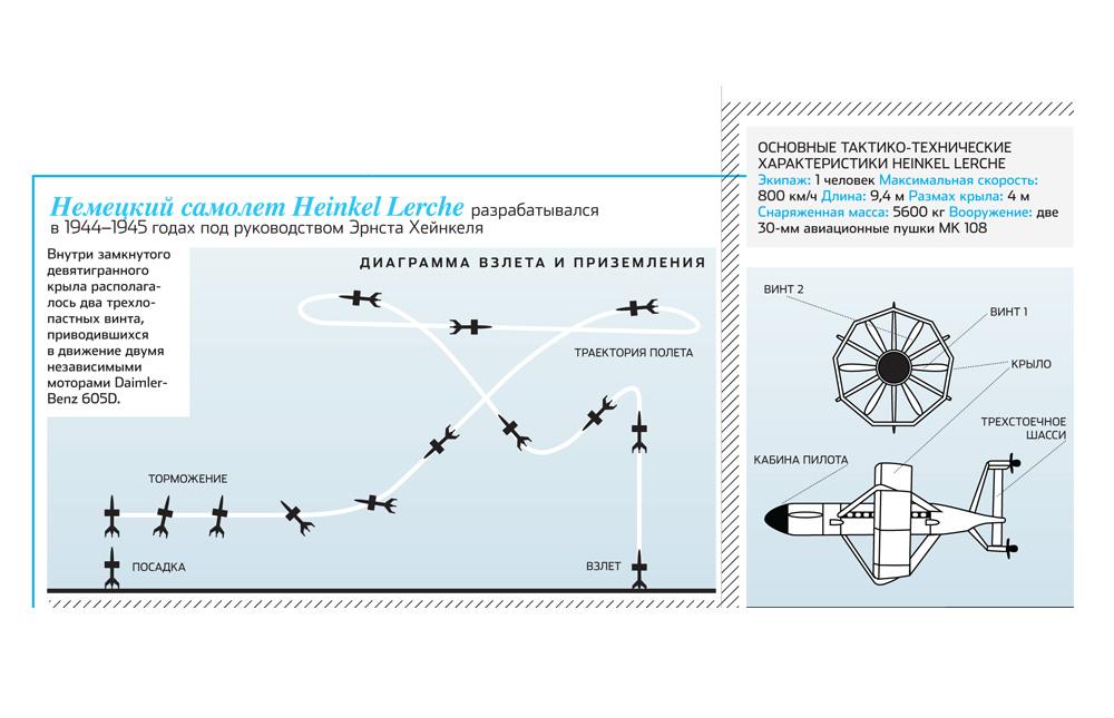 Кольцеплан: самолёт с замкнутым контуром крыла