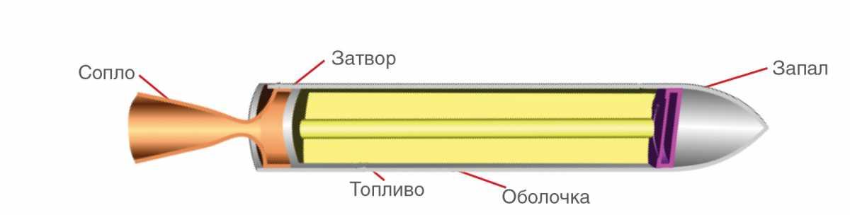 Схема работы пульсирующего воздушно-реактивного двигателя