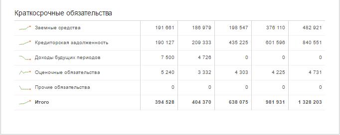 """Размер задолженности """"Ростова"""" на 2015 год – более 1,3 миллиарда рублей"""