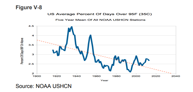 """Ведущие университеты США обвинили """"теоретиков глобального потепления"""" в подтасовке данных и лжи"""
