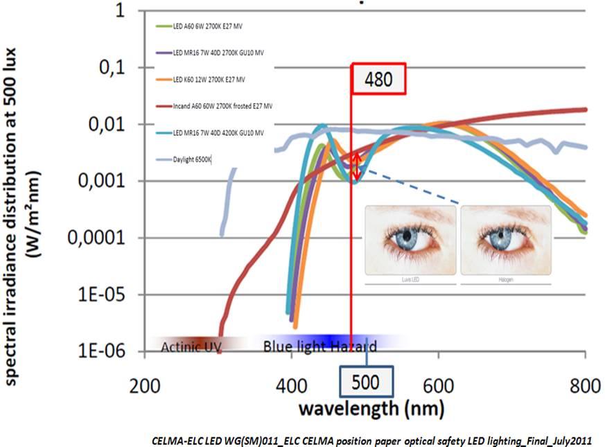 Рис. 4. Сравнение спектров солнечного спектра, лампы накаливания и светодиодных ламп.