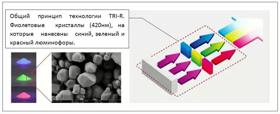 Рис.7. Технология TRI-R.