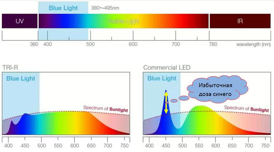 Рис. 8. Общая картина сравнения спектров света (Источник: http://trir-pj.com/technology/).