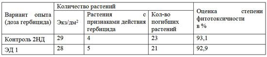 Таблица 1. Влияние гербицида Террамет на редис
