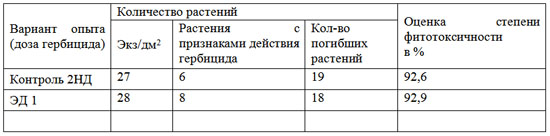 Таблица 3. Влияние гербицида Террамет на горчицу