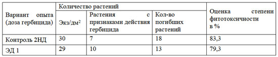 Таблица 4. Влияние гербицида Террамет на клевер