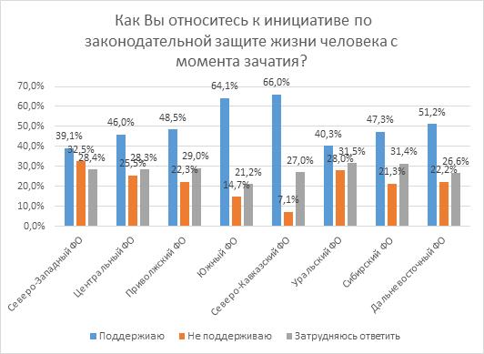 Отношение россиян к абортам и жизни до рождения: всероссийский опрос